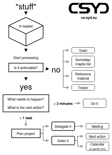 Getting Things Done Flowchart